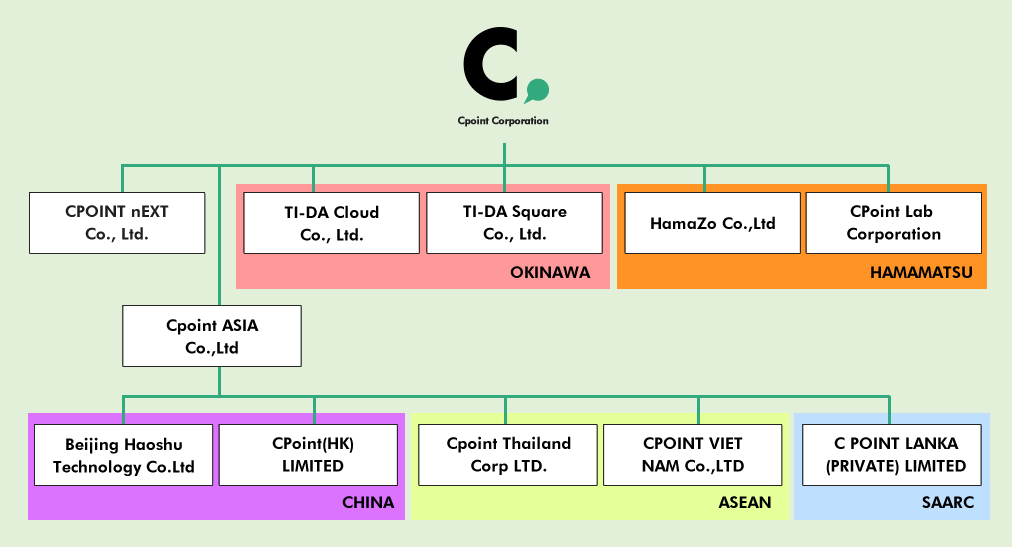 List of group companies (organization chart)